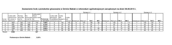 Zbiorcze wyniki referendum 06_09_2015