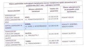 Lista szpitali pełniących dyżury w powiecie: Konin/ masto konin, kolskim, słupeckim, tureckim - szpitale.